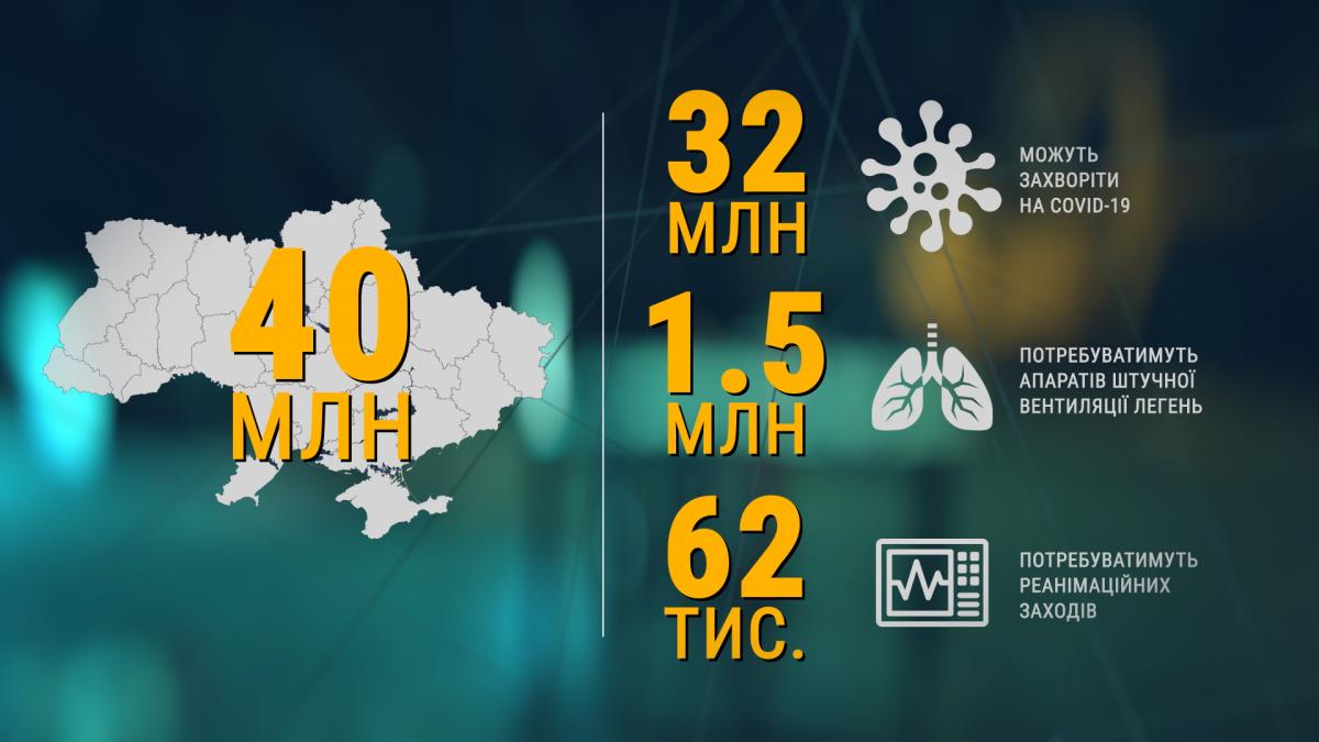 Чимало українців можуть потребувати апаратів ШВЛ та реанімаційних заходів