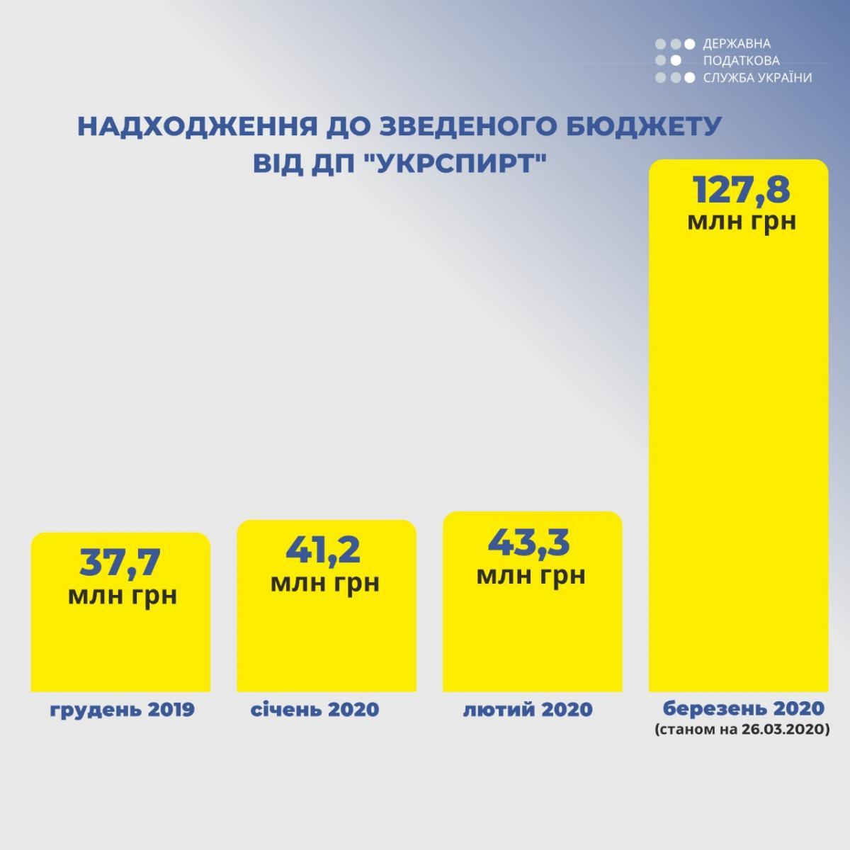 28.03.2020 надходження від Укрспирту / інфографіка