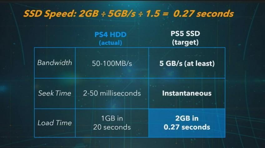 PlayStation 5 получит быстрый SSD / скриншот