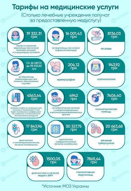 Інфографіка МОЗ України