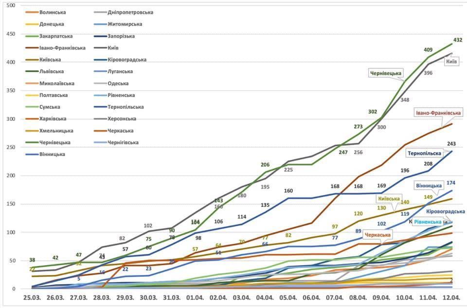 Динамика распространения коронавирус в Украине / фото МЗ