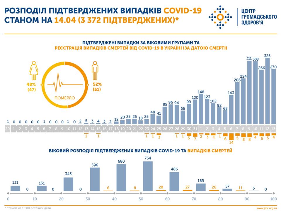 Коронавирус унес жизни 98 украинцев / фото: Центр общественного здоровья