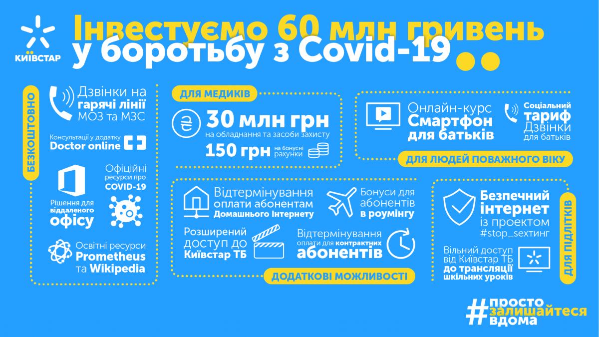 60 миллионов гривень - помощь Киевстар в борьбе с COVID-19