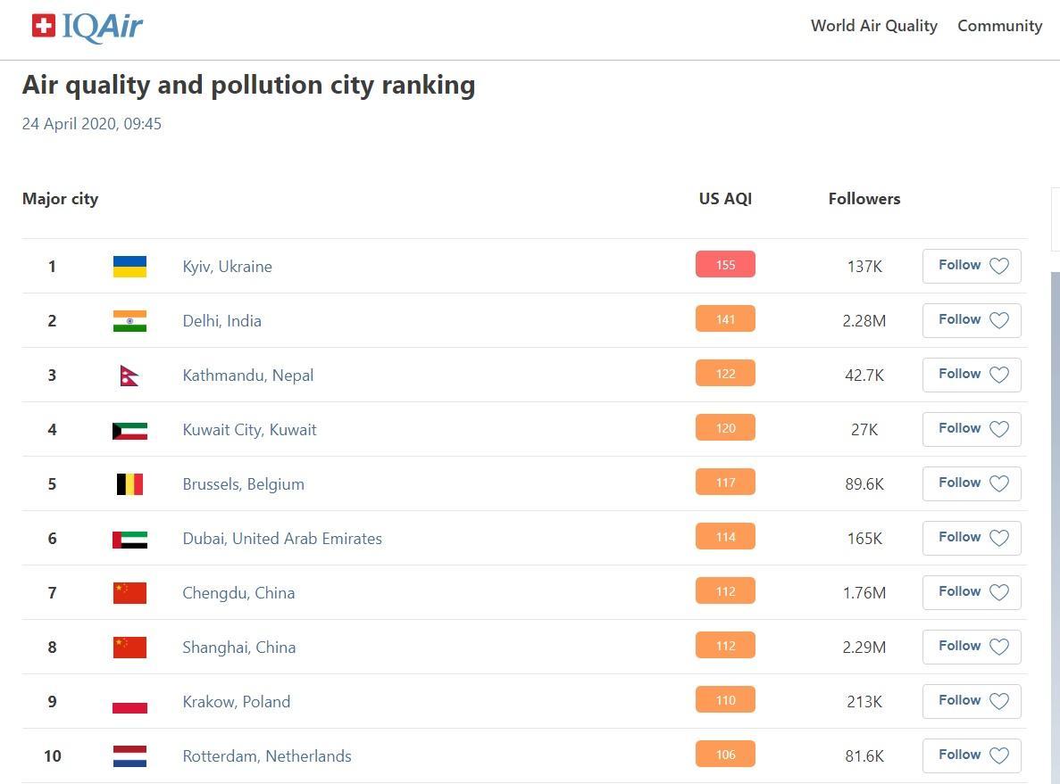 Air pollution in Kyiv / iqair.com