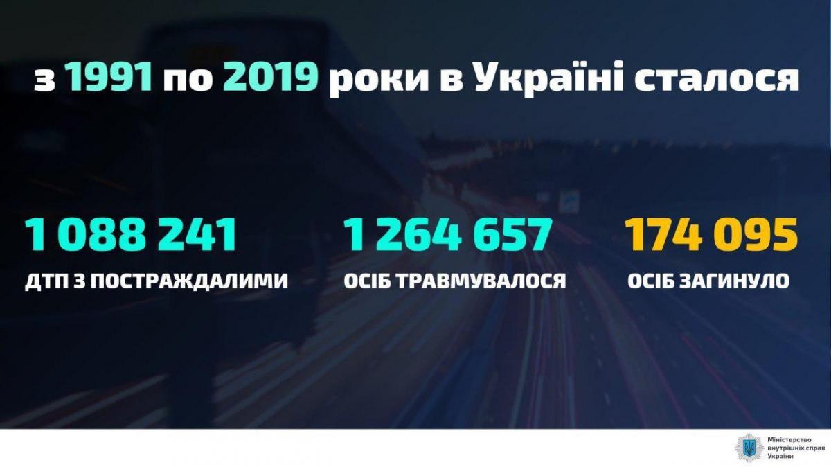 Статистика ДТП в Киеве / фото: МВД