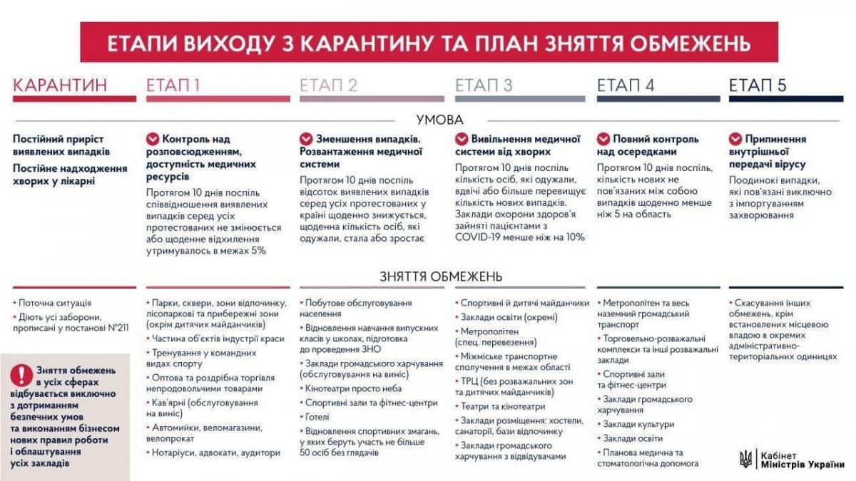 План виходу з карантину / фото Денис Шмигаль, Telegram