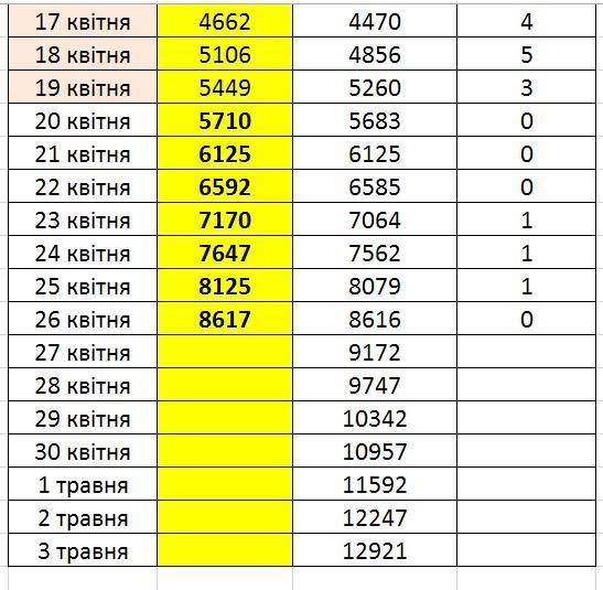 Коронавірус: прогноз кількості хворих на тиждень / facebook.com/volodymyr.paniotto