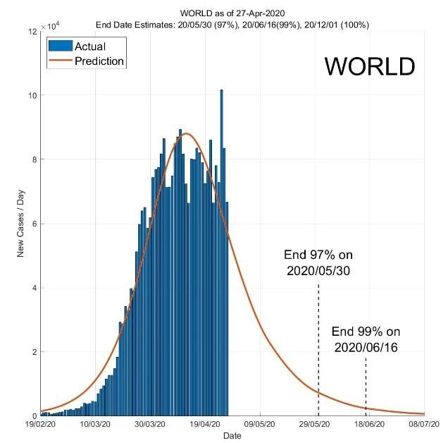 По прогнозам, пандемия должна закончиться в июле / Фото: ddi.sutd.edu.sg