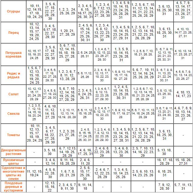 Лунный посевной календарь на 2020 год / фото: agro-mir.com.ua