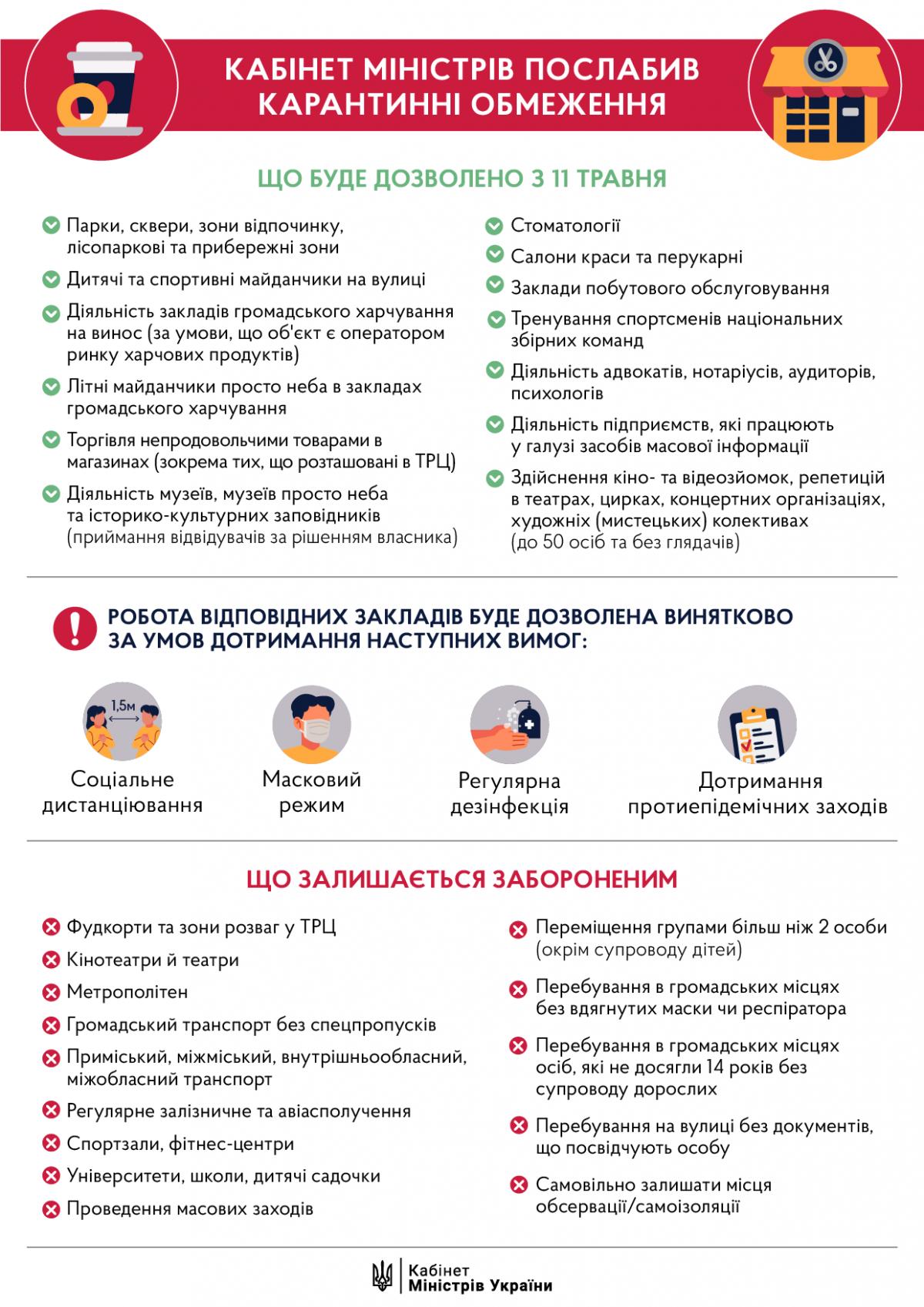 Инфографика / Пресс-служба Кабмина