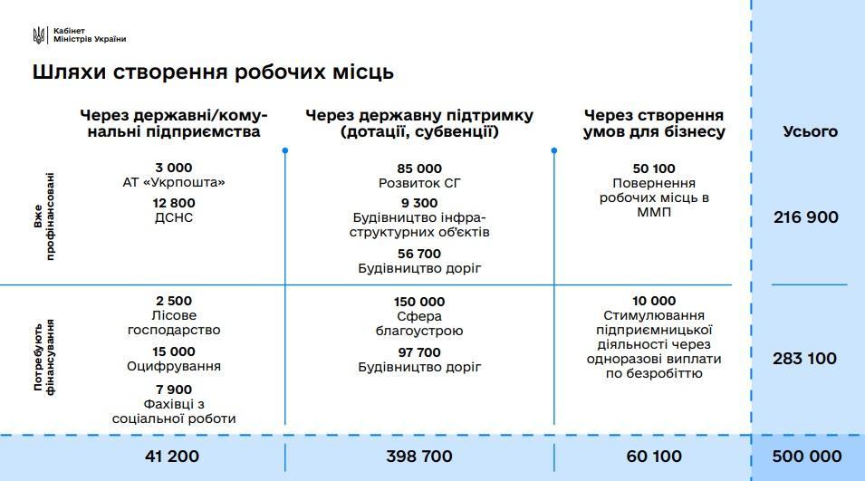 фото kmu.gov.ua