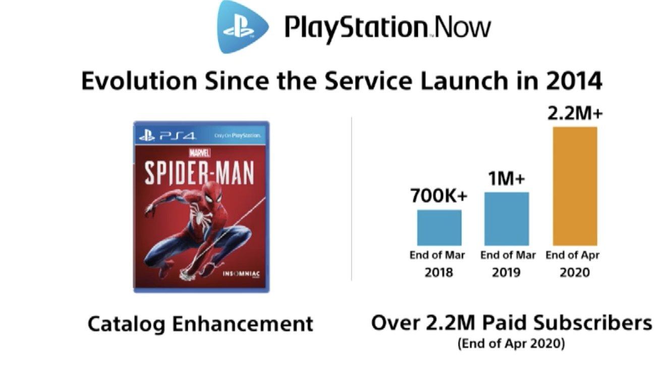 Аудитория сервиса PS Now за год увеличилась в два раза / подписчиков twitter.com