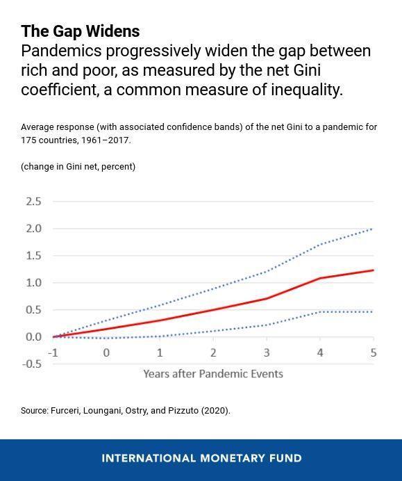 Прогрессивное увеличение разрыва между богатыми и бедными / фото imf.org