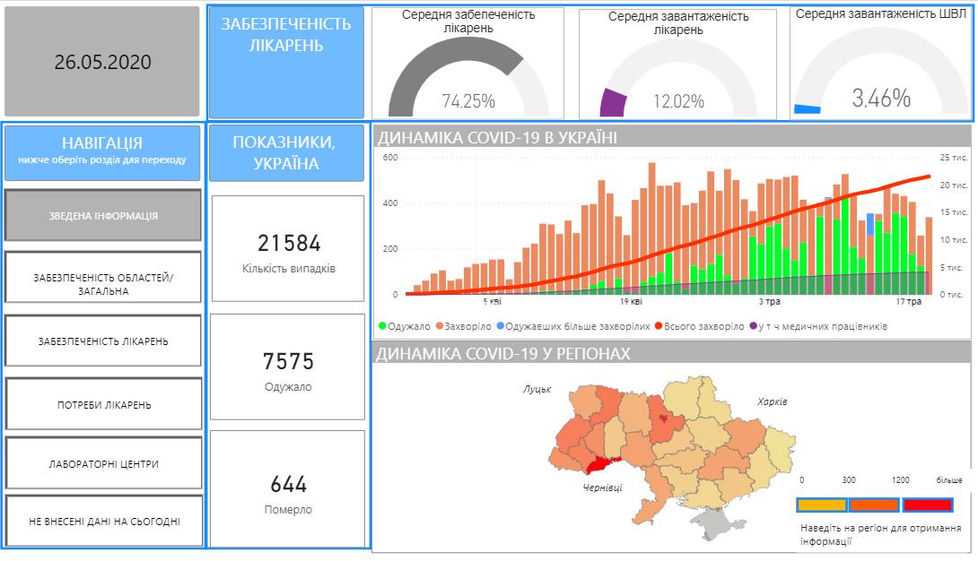 Данные covid19.gov.ua/analitichni-paneli-dashbordy