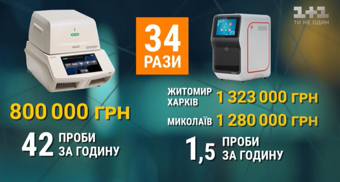 Больницам продали неєффективные аппараты для тестирования посверхвысоким ценам / Скриншот