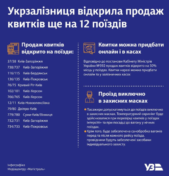 Перечень направлений / uz.gov.ua