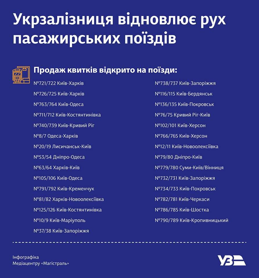 Повний список потягів / фото Укрзалізниця