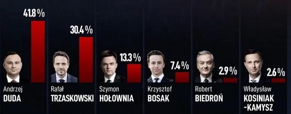 Результати екзит-полів / Фото Onet.pl