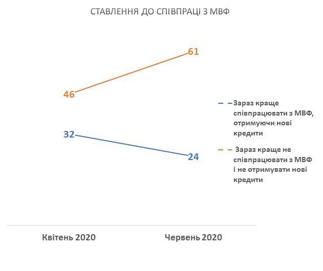 Большинство украинцев считает, что стране не нужен МВФ / фото КМИС