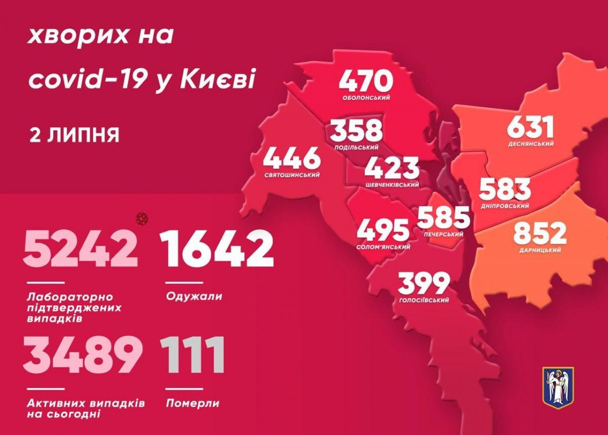 Статистика по коронавирусу в Киеве / t.me/vitaliy_klitschko