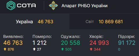Статистика коронавірусу в Україні / РНБО