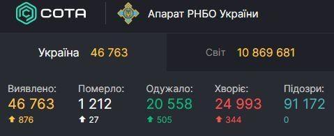 Статистика коронавирусав Украине/ СНБО