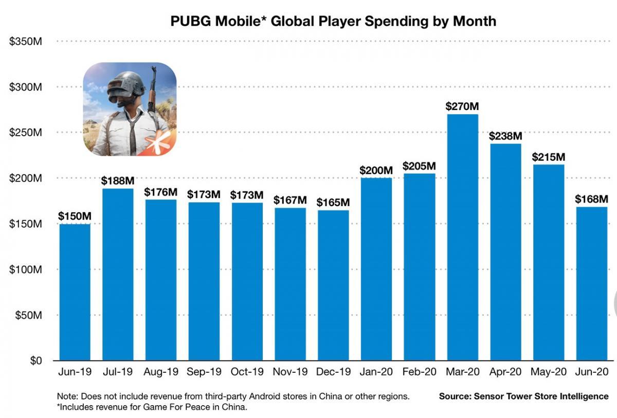 Данные о доходе игры за каждый месяц / sensortower.com