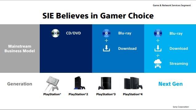 Три способи запускати ігри на консолі нового покоління / sony.net