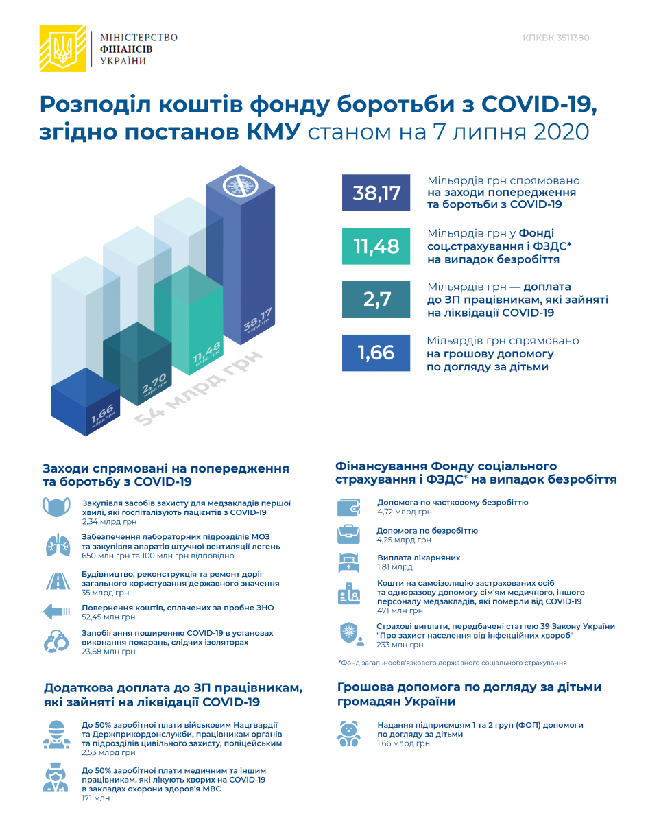 Инфографика Министерства финансов Украины