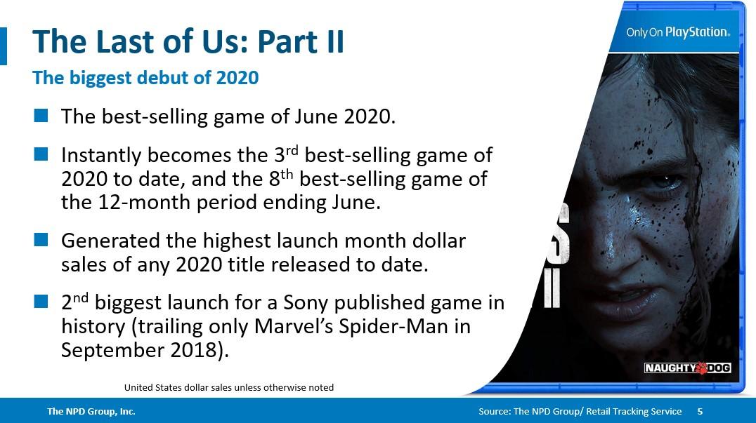 Отчет NPD Group о The Last of Us Part II / twitter.com