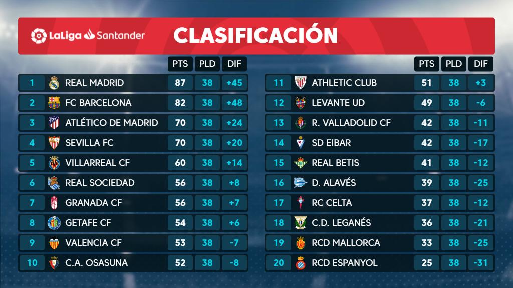 Турнирная таблица Ла Лиги / twitter.com/LaLiga