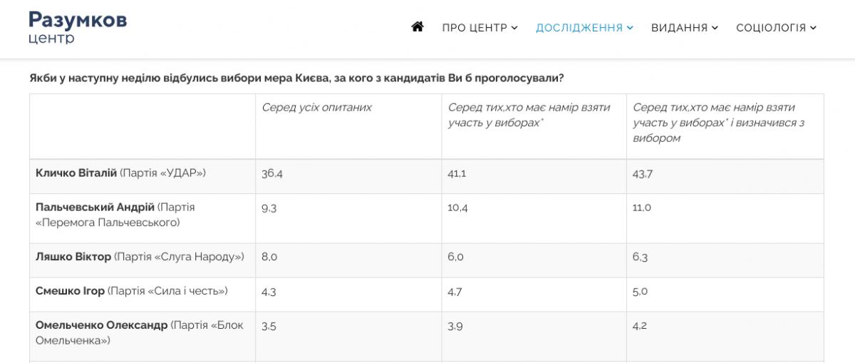 Рейтинг Центру Разумкова, опублікований 14 липня