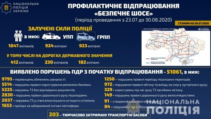 Інфографіка порушень водіями ПДР/ Фото npu.gov.ua