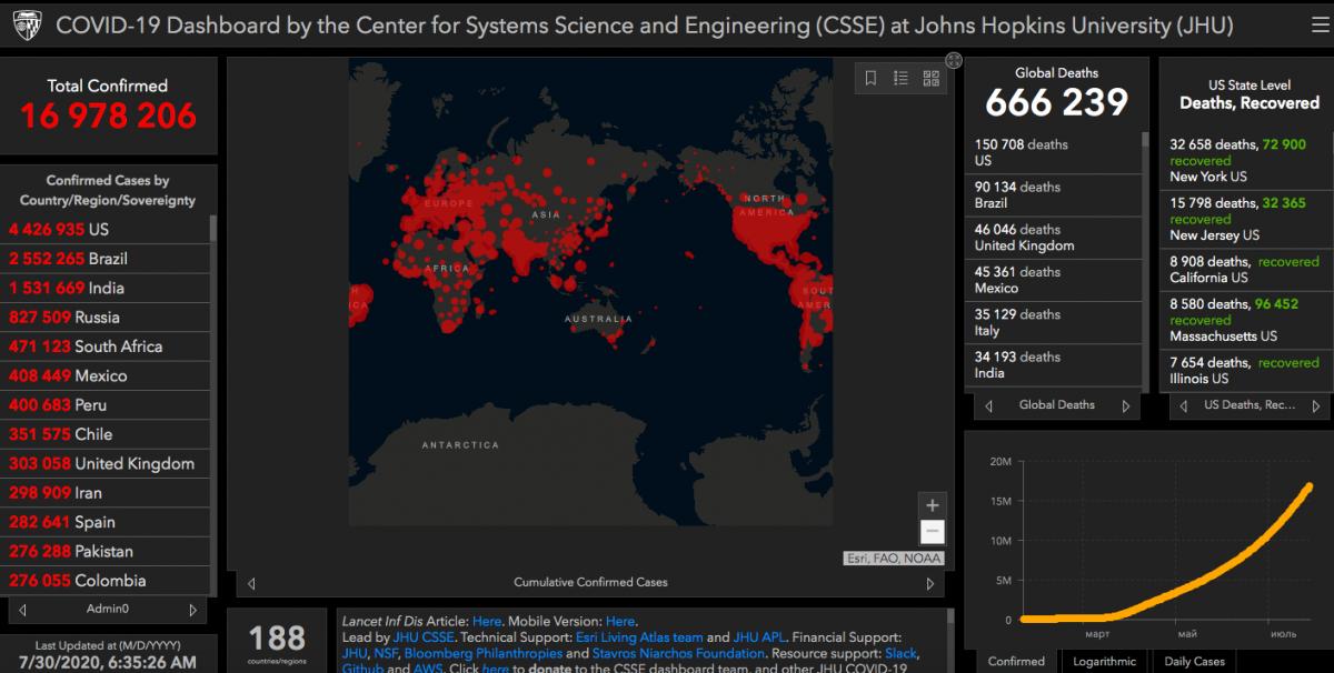 Коронавірус - статистика 30 липня / gisanddata.maps.arcgis.com