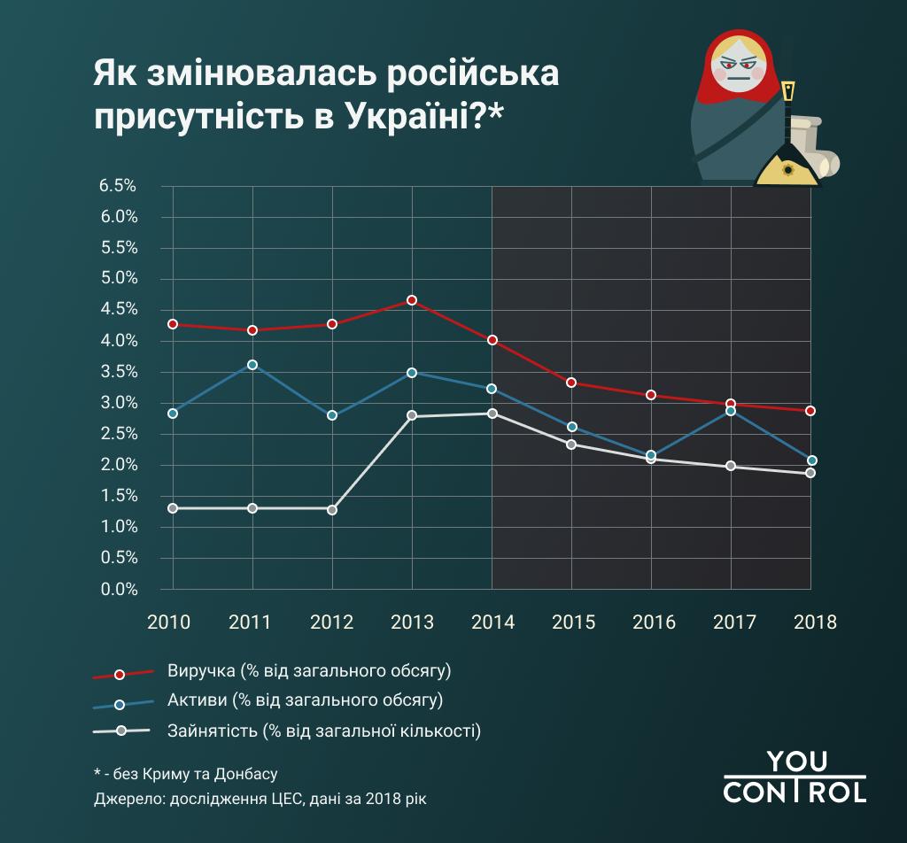 Инфографика YouControl