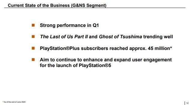 Число подписчиков PS Plus достигло почти 45 миллионов человек / sony.net