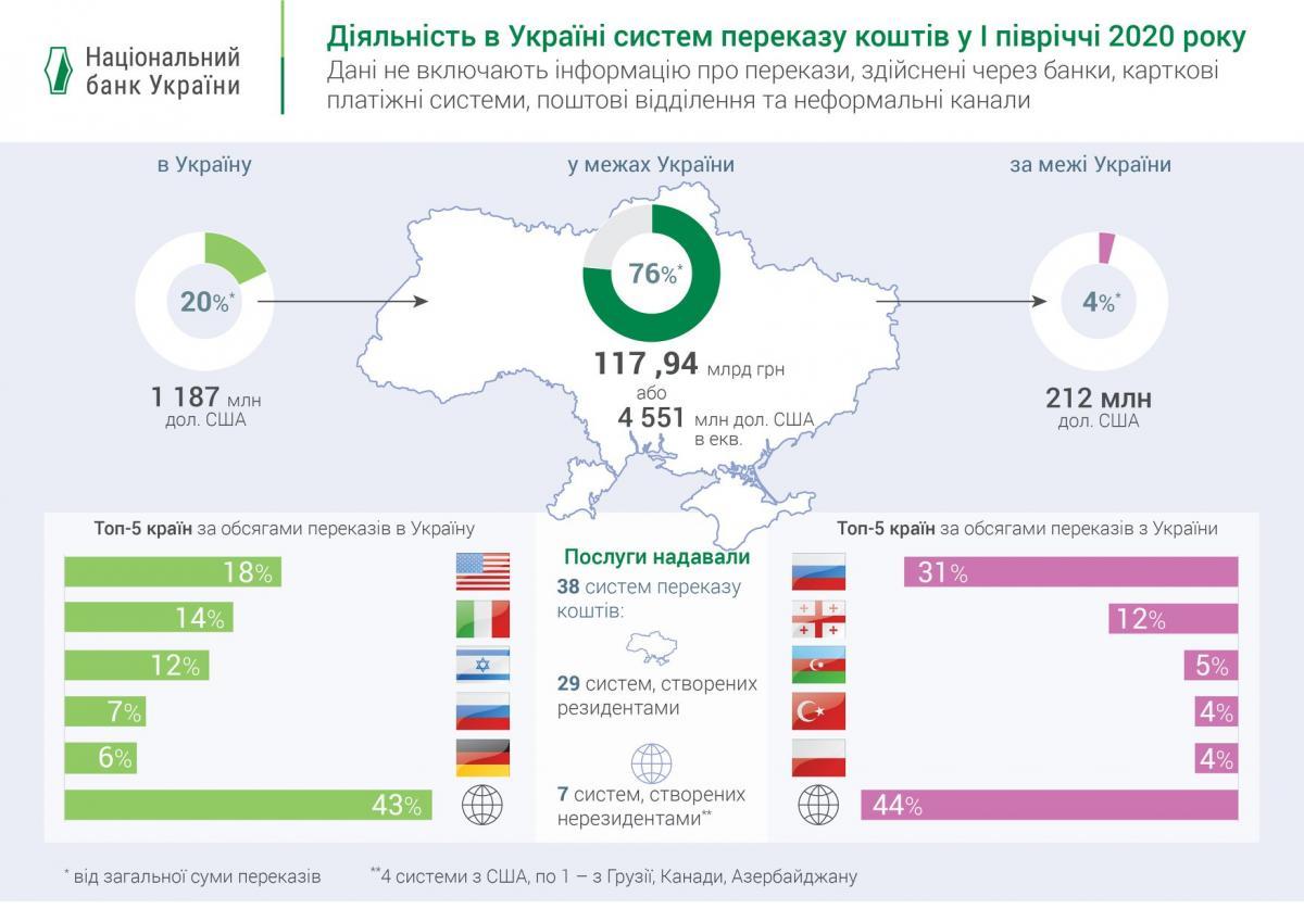 Инфографика НБУ