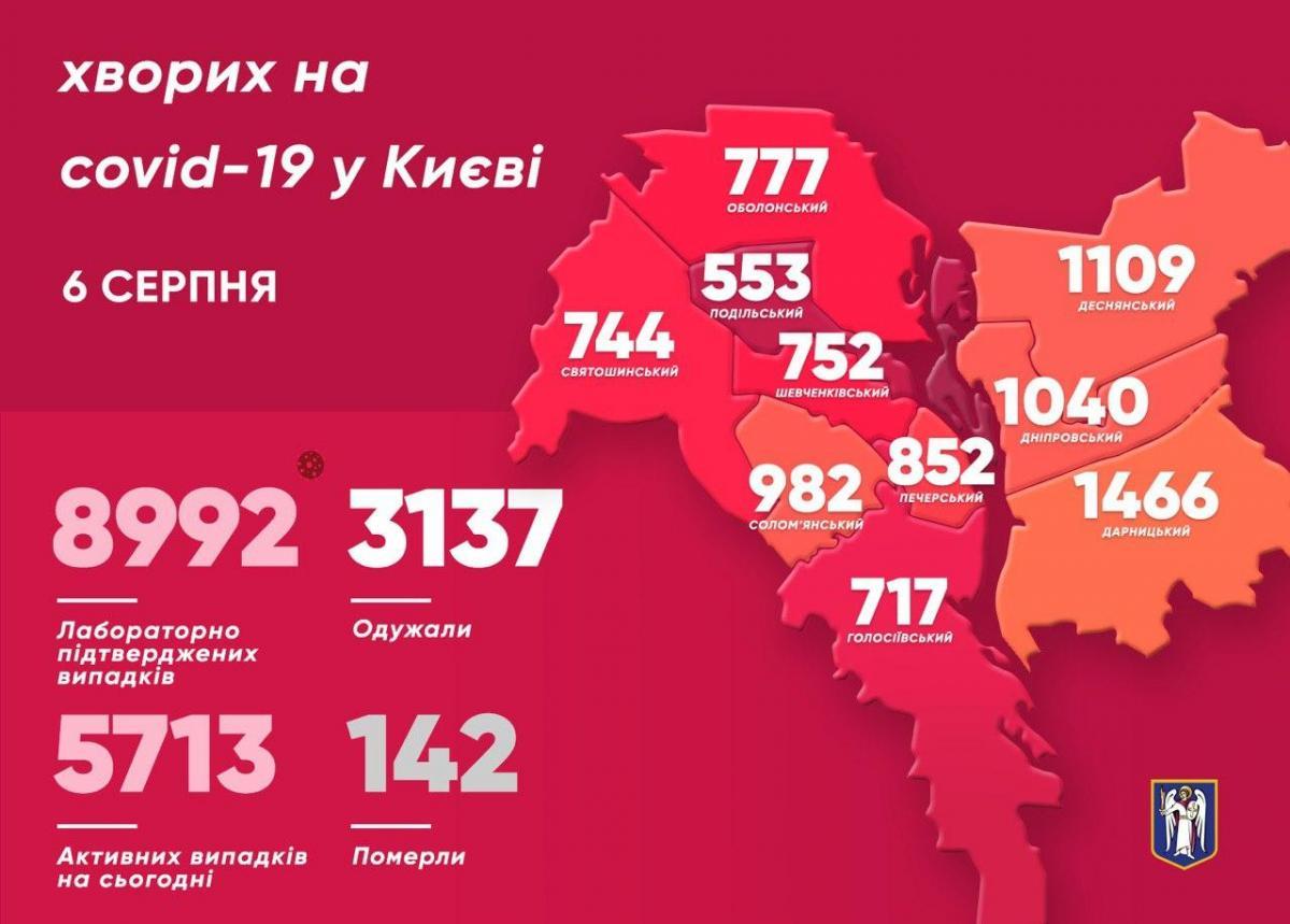 Данные COVID-19 по районам Киева