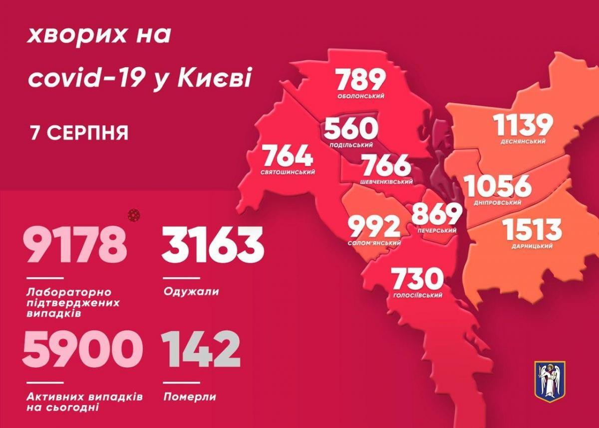 Дані щодо COVID-19 у районах Києва