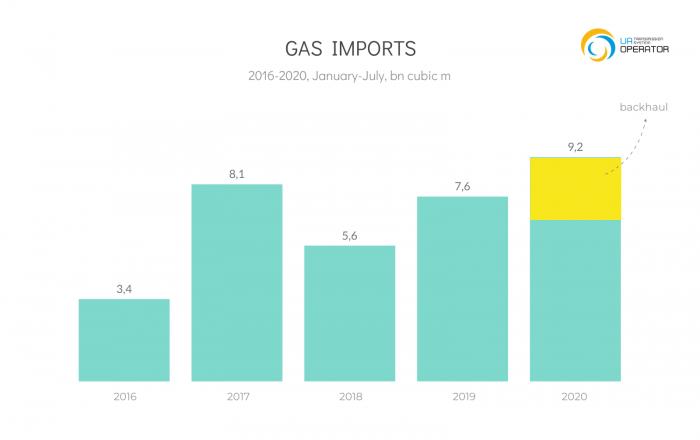 Gas TSO of Ukraine