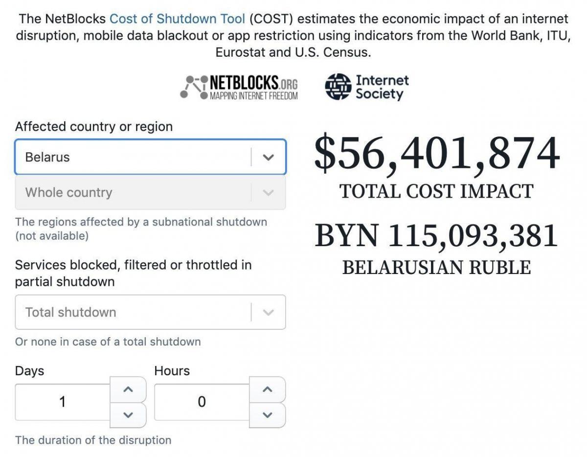 Стоимость блокировки интернета на 1 день для Беларуси / Фото netblocks.org
