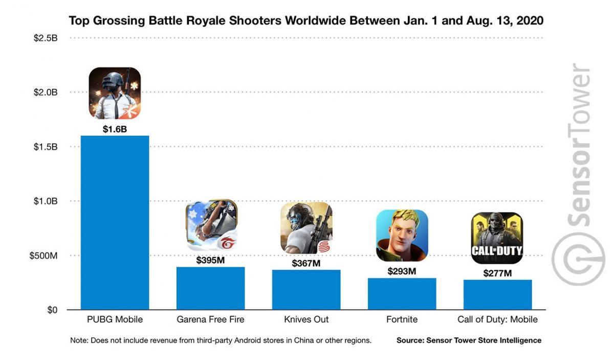 Первое место среди мобильных королевских битв принадлежит PUBG / фото sensortower.com