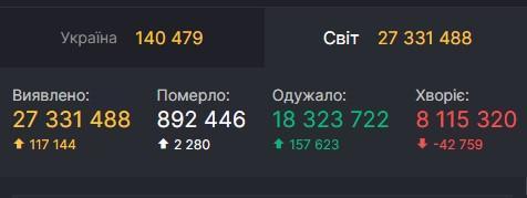 Даніcovid19.rnbo.gov.ua