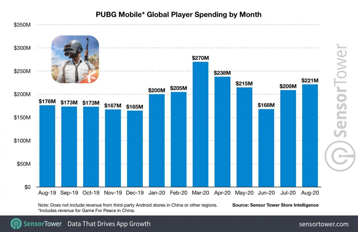 Доходы игры в период с августа 2019-го по август 2020-го / фото sensortower.com