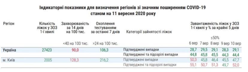 Какие критерии заболеваемости COVID-19 сейчас превышены в Киеве / фото Минздрав Украины