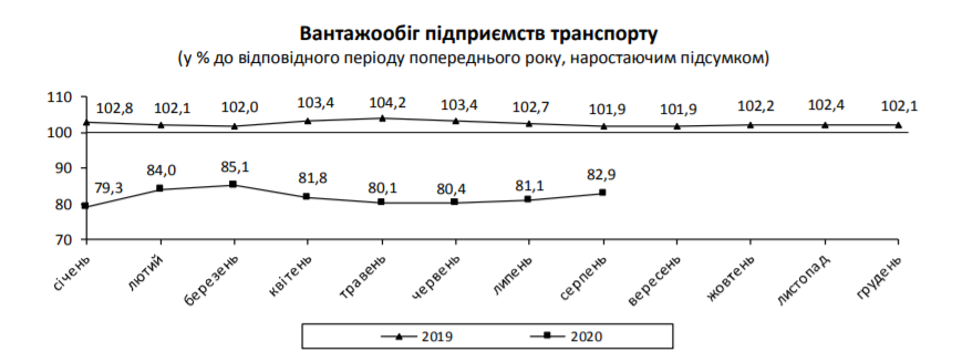Скриншот Ukrstat.gov.ua