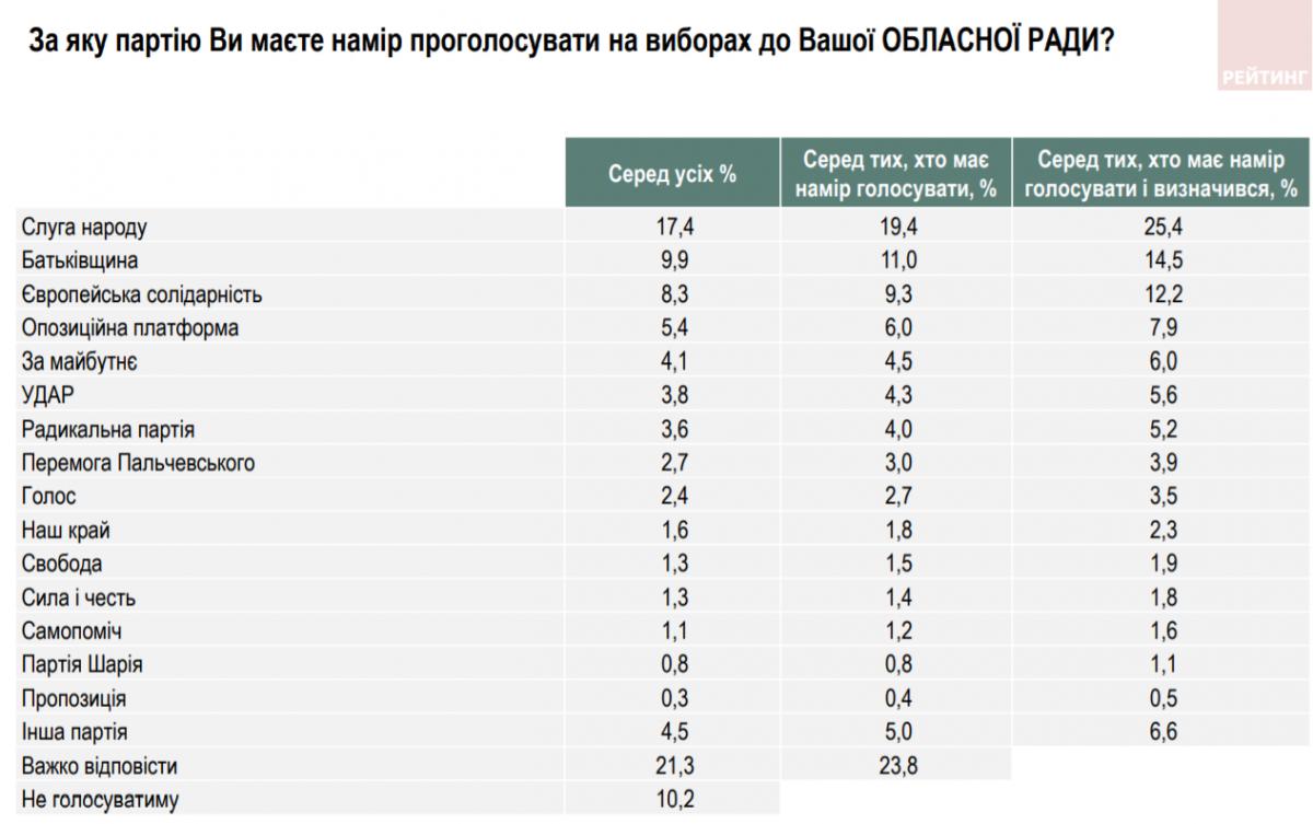 Партійні рейтинги в Київській області