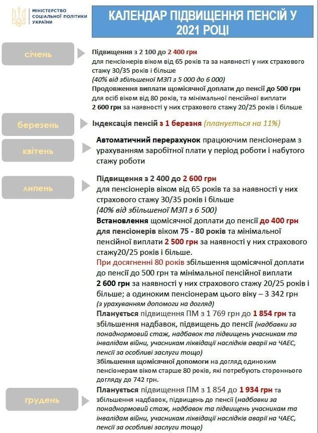 Інфографіка MSP.gov.ua