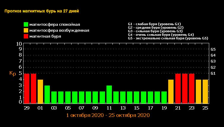 Календарь магнитных бурь в октябре 2020 / фото tesis.lebedev.ru