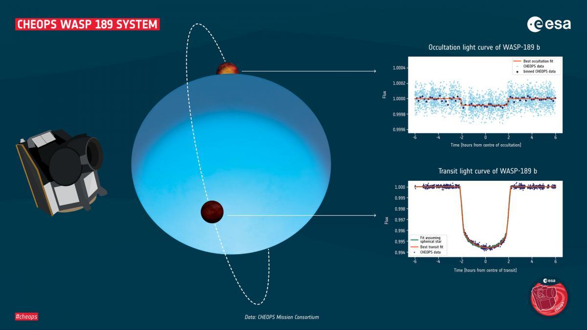 Ученые исследуют экзопланеты / фото ESA